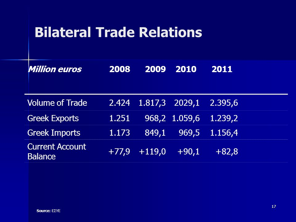 17 Bilateral Trade Relations Million euros200820092010 2011 Volume of Trade2.424 1.817,32029,12.395,6 Greek Exports1.251968,21.059,61.239,2 Greek Imports1.173849,1969,51.156,4 Current Account Balance +77,9+119,0+90,1+82,8 Source: ΕΣΥΕ