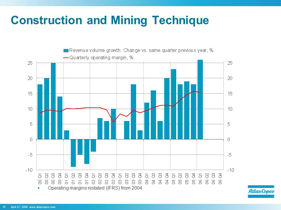 April 27, 2006 www.atlascopco.com17 Construction and Mining Technique  Operating margins restated (IFRS) from 2004