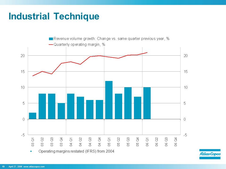 April 27, 2006 www.atlascopco.com19 Industrial Technique  Operating margins restated (IFRS) from 2004