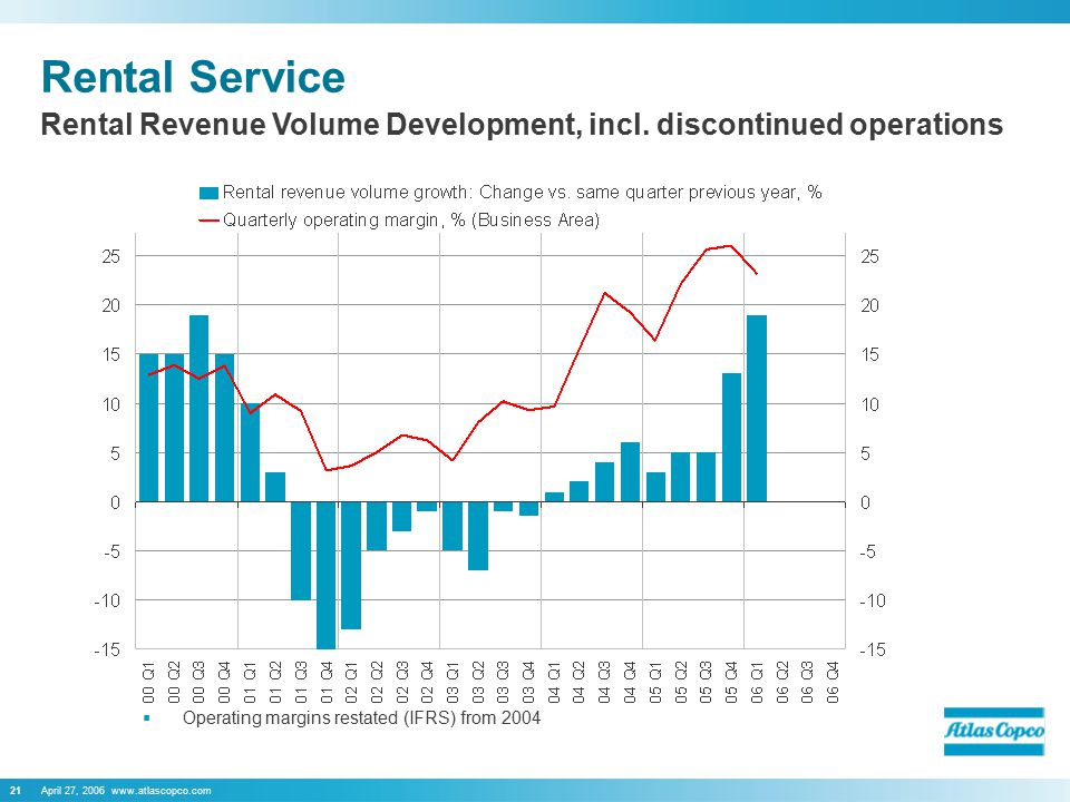 April 27, 2006 www.atlascopco.com21 Rental Service  Operating margins restated (IFRS) from 2004 Rental Revenue Volume Development, incl.