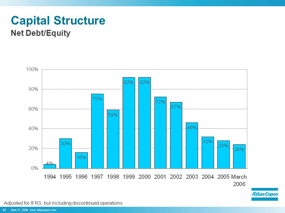 April 27, 2006 www.atlascopco.com25 Capital Structure Adjusted for IFRS, but including discontinued operations Net Debt/Equity