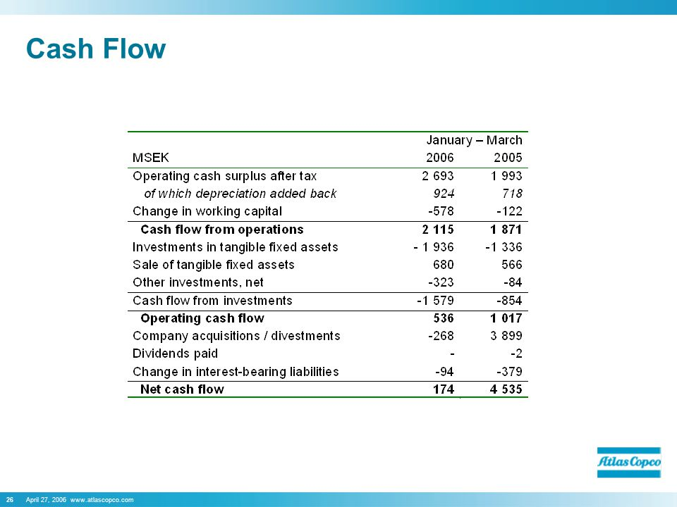 April 27, 2006 www.atlascopco.com26 Cash Flow