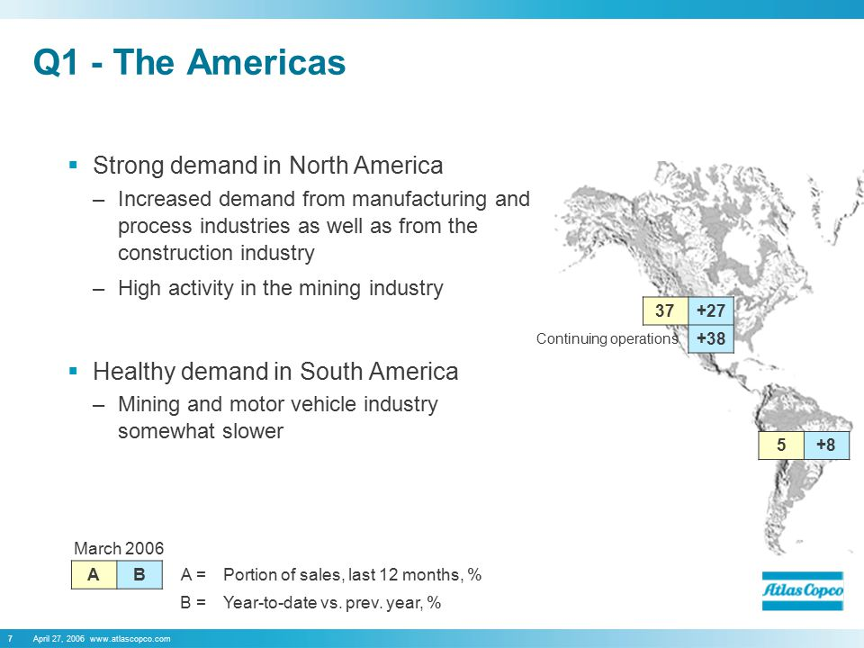 April 27, 2006 www.atlascopco.com7 Q1 - The Americas  Strong demand in North America –Increased demand from manufacturing and process industries as well as from the construction industry –High activity in the mining industry  Healthy demand in South America –Mining and motor vehicle industry somewhat slower March 2006 AB A =Portion of sales, last 12 months, % B =Year-to-date vs.