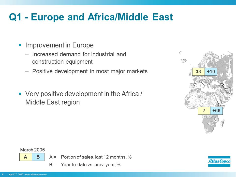 April 27, 2006 www.atlascopco.com8 Q1 - Europe and Africa/Middle East  Improvement in Europe –Increased demand for industrial and construction equipment –Positive development in most major markets  Very positive development in the Africa / Middle East region March 2006 AB A =Portion of sales, last 12 months, % B =Year-to-date vs.