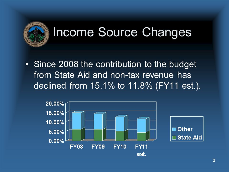3 Income Source Changes Since 2008 the contribution to the budget from State Aid and non-tax revenue has declined from 15.1% to 11.8% (FY11 est.).