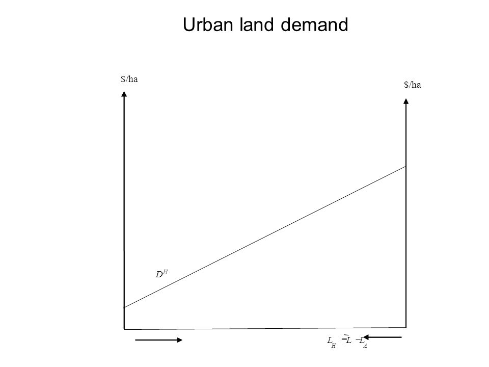 Urban land demand AH LLL  DHDH $/ha $/