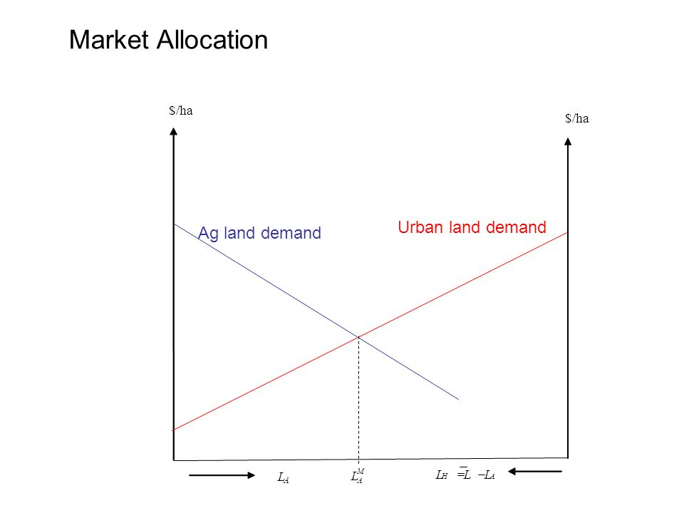 Market Allocation AH LLL  L A M A L $/ha $/ Ag land demand Urban land demand