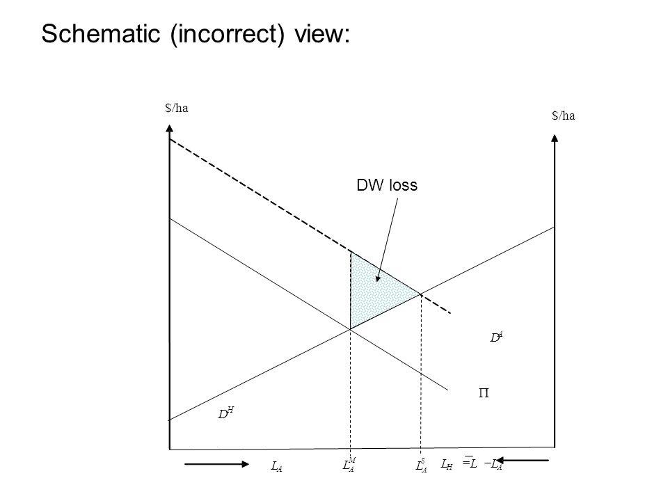 Schematic (incorrect) view: AH LLL  D H  D A S A L L A M A L $/ha $/ DW loss