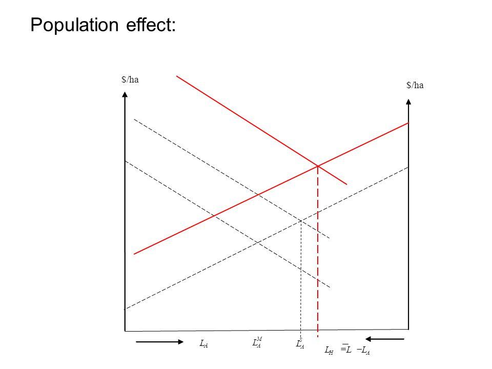 Population effect: AH LLL  S A L L A M A L $/ha $/