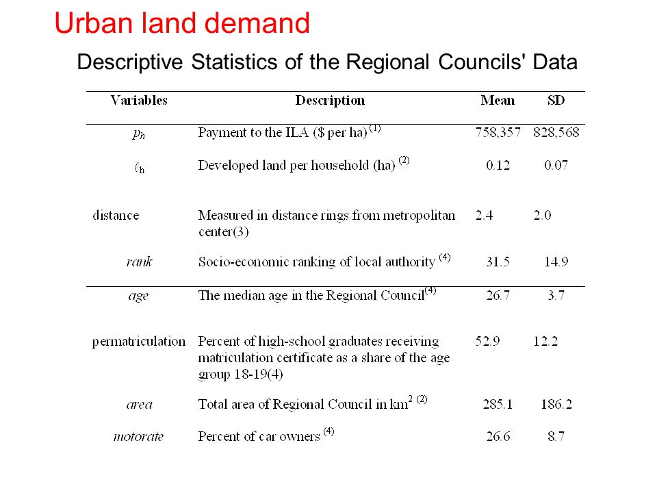Urban land demand Descriptive Statistics of the Regional Councils Data