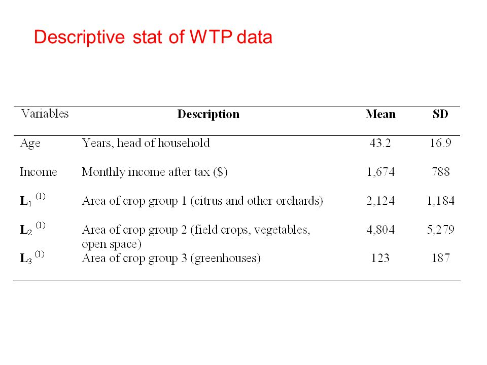 Descriptive stat of WTP data