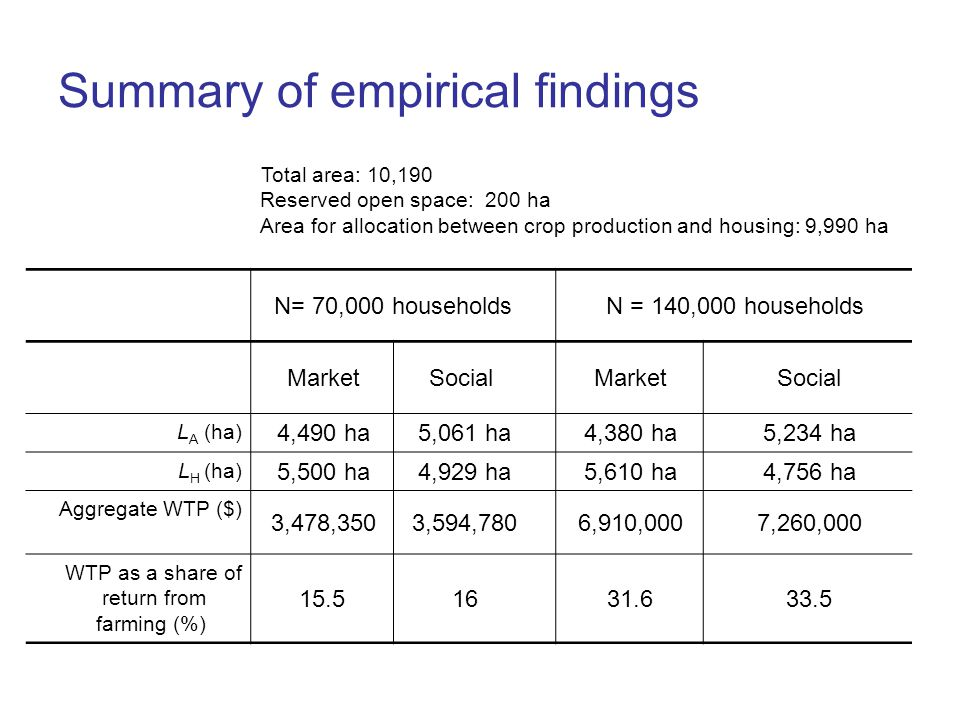 Summary of empirical findings Total area: 10,190 Reserved open space: 200 ha Area for allocation between crop production and housing: 9,990 ha N = 140,000 householdsN= 70,000 households SocialMarketSocialMarket 5,234 ha4,380 ha5,061 ha4,490 ha L A (ha) 4,756 ha5,610 ha4,929 ha5,500 ha L H (ha) 7,260,0006,910,0003,594,7803,478,350 Aggregate WTP ($) 33.531.61615.5 WTP as a share of return from farming (%)
