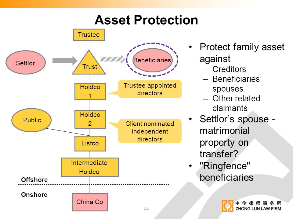 Protect family asset against –Creditors –Beneficiaries' spouses –Other related claimants Settlor's spouse - matrimonial property on transfer?