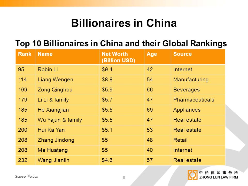 Top 10 Billionaires in China and their Global Rankings Source: Forbes RankNameNet Worth (Billion USD) AgeSource 95Robin Li$9.442Internet 114Liang Weng