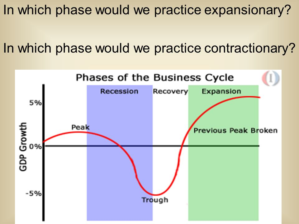 In which phase would we practice expansionary? In which phase would we practice contractionary?