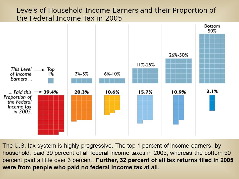 Levels of Household Income Earners and their Proportion of the Federal Income Tax in 2005 The U.S.