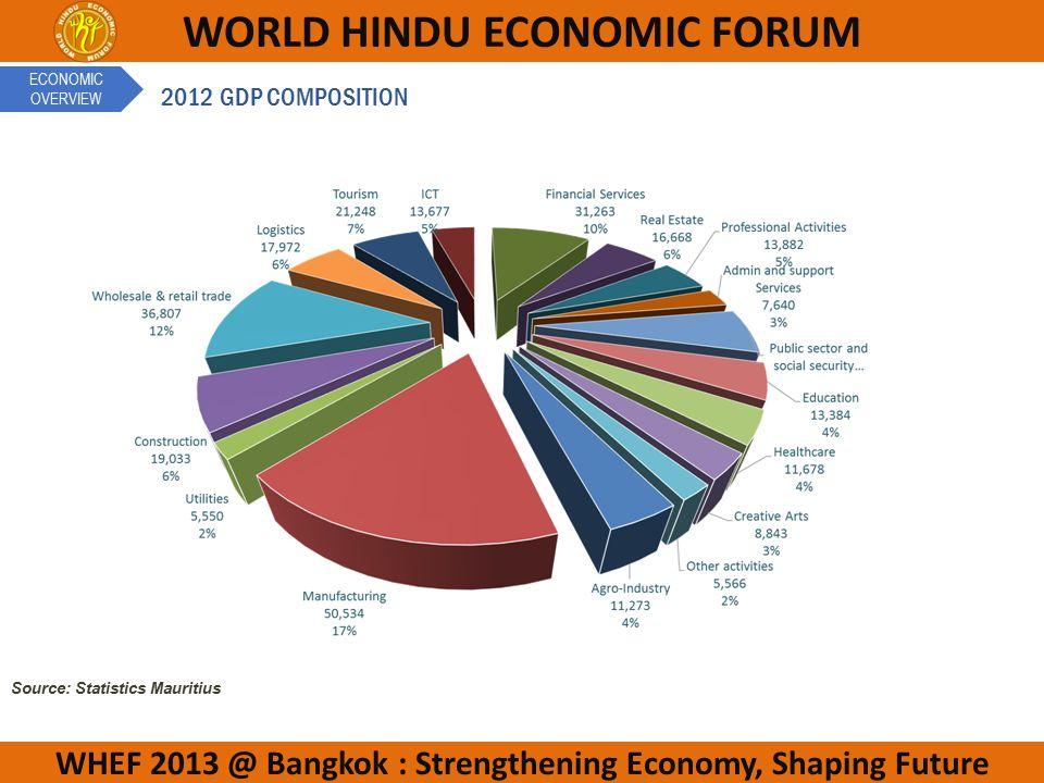 WHEF 2013 @ Bangkok : Strengthening Economy, Shaping Future WORLD HINDU ECONOMIC FORUM Source: Statistics Mauritius 2012 GDP COMPOSITION ECONOMIC OVERVIEW