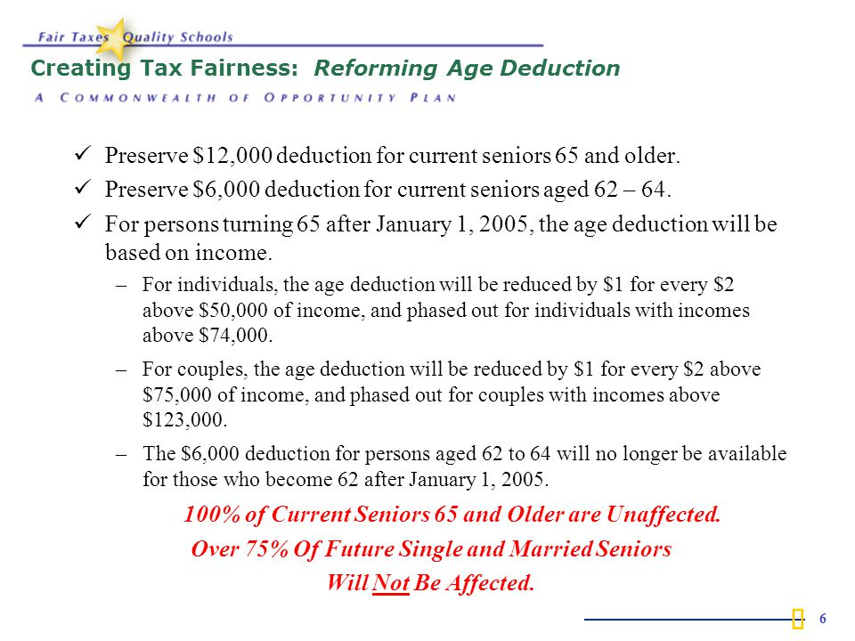  6 Creating Tax Fairness: Reforming Age Deduction Preserve $12,000 deduction for current seniors 65 and older.