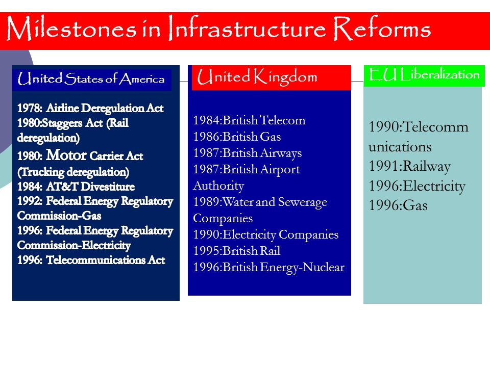 Milestones in Infrastructure Reforms 1984:British Telecom 1986:British Gas 1987:British Airways 1987:British Airport Authority 1989:Water and Sewerage Companies 1990:Electricity Companies 1995:British Rail 1996:British Energy-Nuclear 1990:Telecomm unications 1991:Railway 1996:Electricity 1996:Gas United Kingdom United States of America EU Liberalization