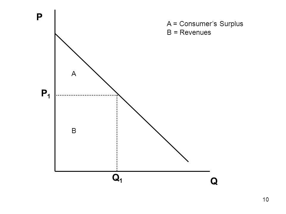 10 Q P Q1Q1 P1P1 A B A = Consumer's Surplus B = Revenues