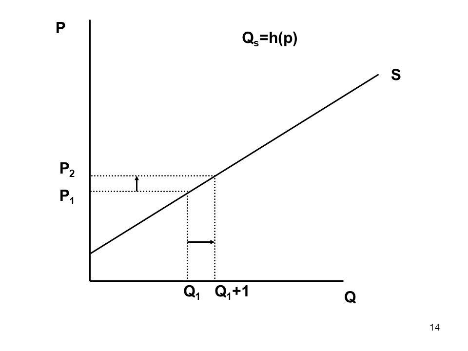 14 Q P Q1Q1 P1P1 S Q 1 +1 P2P2 Q s =h(p)