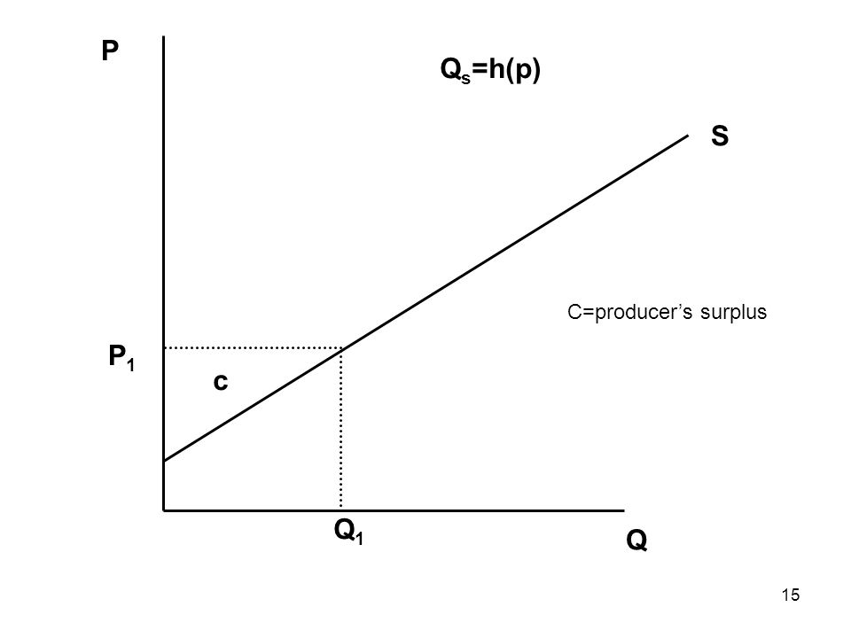 15 Q P Q1Q1 P1P1 S Q s =h(p) c C=producer's surplus