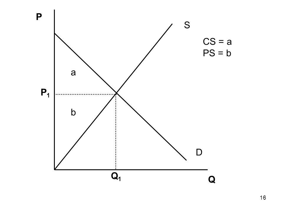 16 Q P Q1Q1 P1P1 S D a b CS = a PS = b