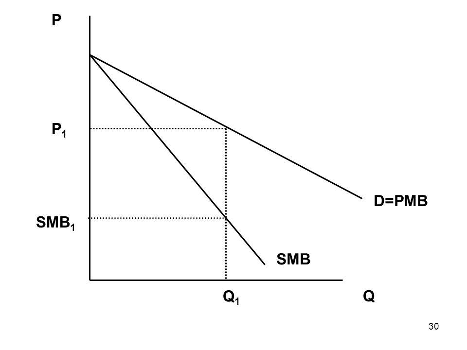30 Q P Q1Q1 SMB 1 P1P1 D=PMB SMB