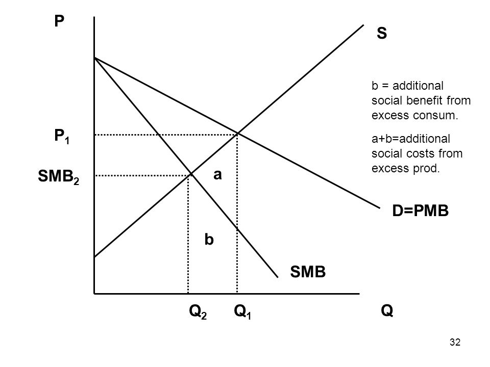 32 Q P S Q2Q2 Q1Q1 SMB 2 P1P1 D=PMB SMB a b b = additional social benefit from excess consum.