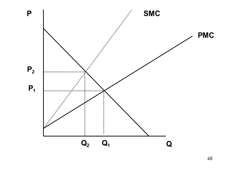 45 Q P PMC SMC Q2Q2 Q1Q1 P1P1 P2P2