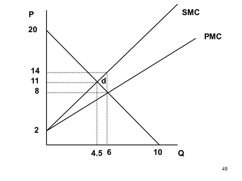 49 Q P PMC SMC 2 20 106 11 8 14 4.5 d