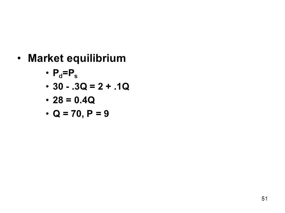 51 Market equilibrium P d =P s 30 -.3Q = 2 +.1Q 28 = 0.4Q Q = 70, P = 9