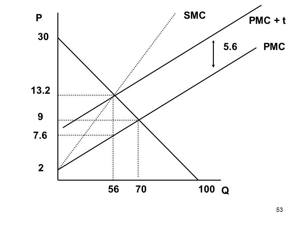 53 Q P PMC SMC 5670 9 13.2 PMC + t 5.6 7.6 30 100 2