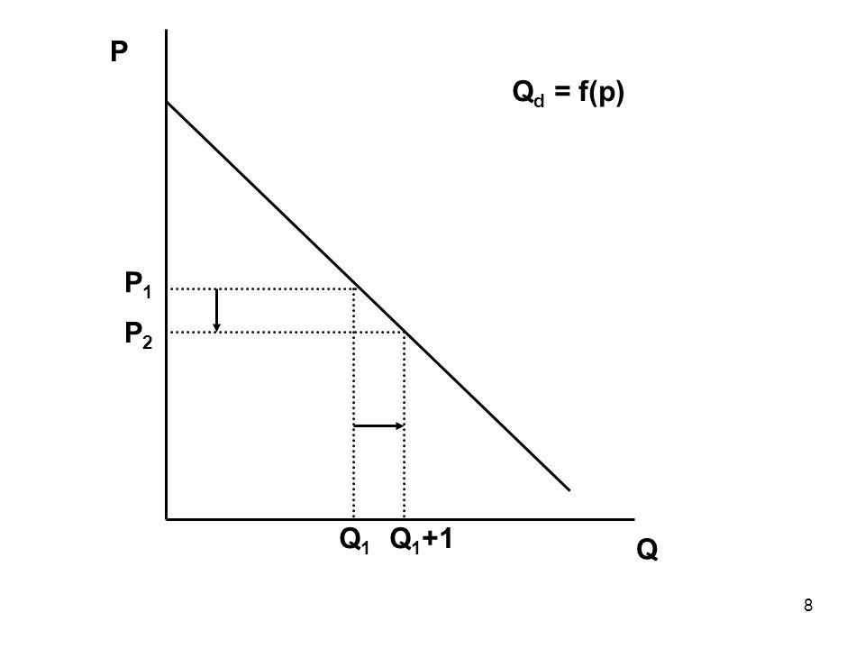 8 Q P Q1Q1 P1P1 Q d = f(p) P2P2 Q 1 +1