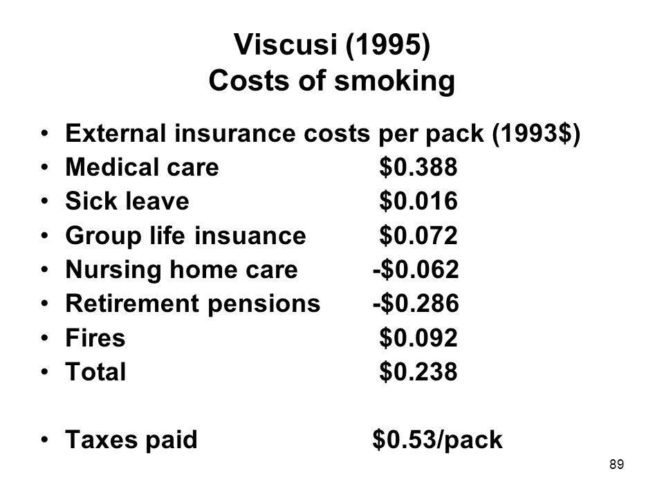 89 Viscusi (1995) Costs of smoking External insurance costs per pack (1993$) Medical care $0.388 Sick leave $0.016 Group life insuance $0.072 Nursing home care-$0.062 Retirement pensions-$0.286 Fires $0.092 Total $0.238 Taxes paid$0.53/pack