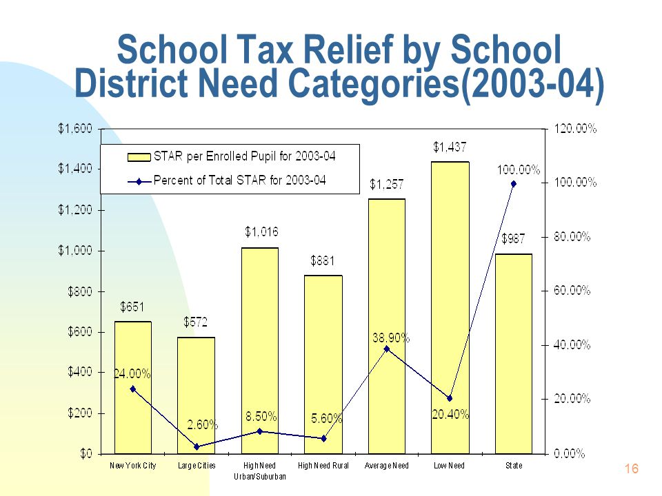 16 School Tax Relief by School District Need Categories(2003-04)