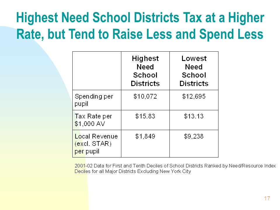 17 Highest Need School Districts Tax at a Higher Rate, but Tend to Raise Less and Spend Less