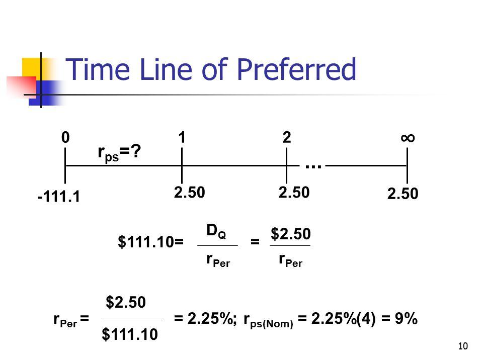 10 Time Line of Preferred 2.50 012 ∞ r ps =? -111.1... $111.10= DQDQ r Per = $2.50 r Per r Per = $2.50 $111.10 = 2.25%; r ps(Nom) = 2.25%(4) = 9%