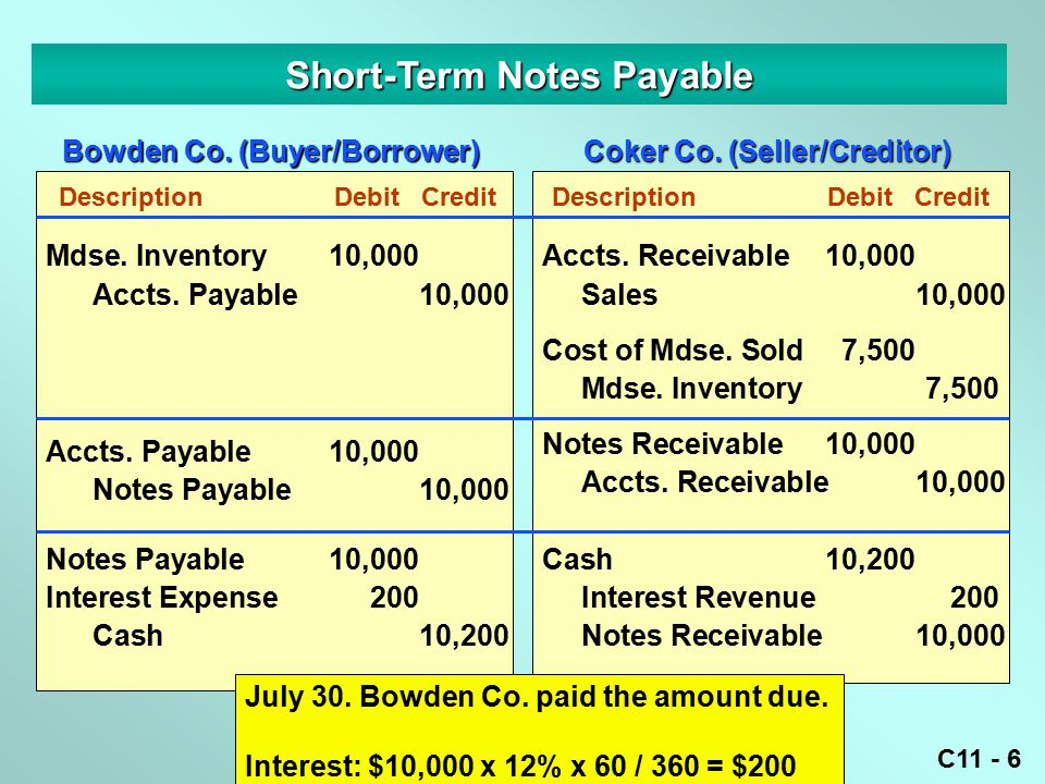 C11 - 6 Short-Term Notes Payable DescriptionDebitCredit Mdse.