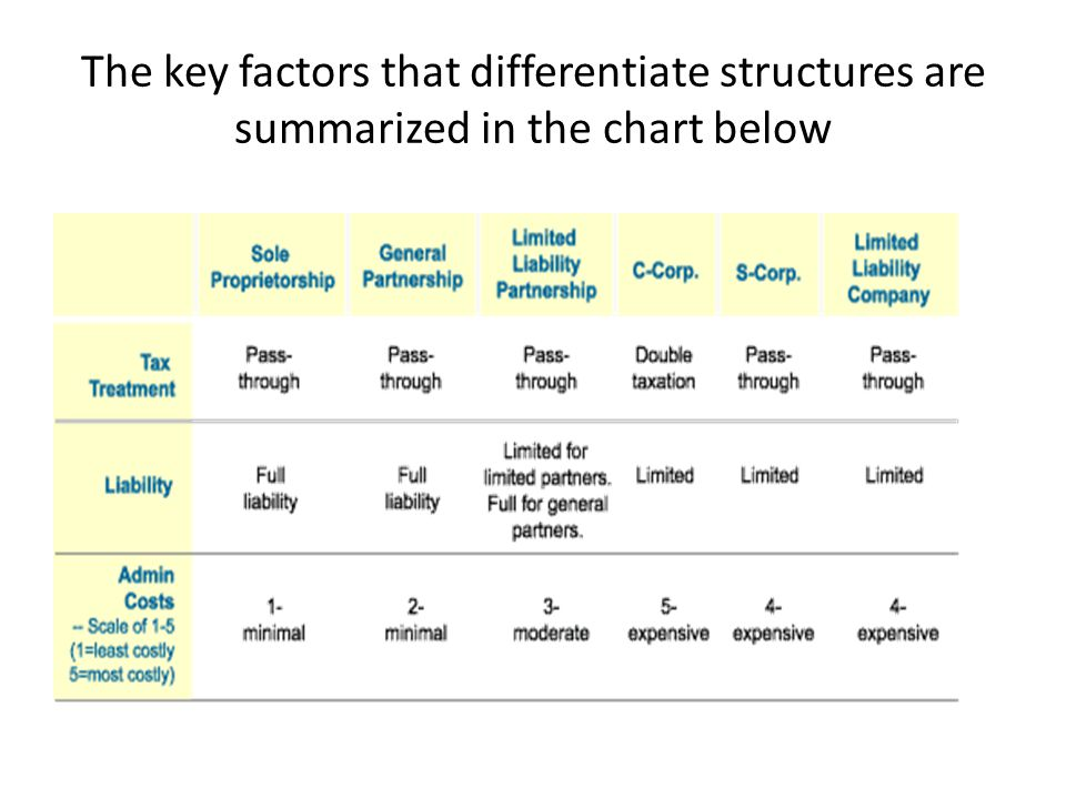 The key factors that differentiate structures are summarized in the chart below