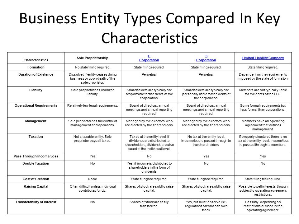 Business Entity Types Compared In Key Characteristics Characteristics Sole Proprietorship C Corporation S Corporation Limited Liability Company FormationNo state filing required.State filing required.