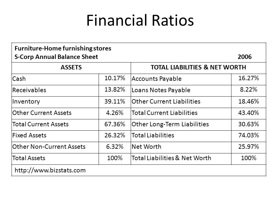 Financial Ratios Furniture-Home furnishing stores S-Corp Annual Balance Sheet 2006 ASSETSTOTAL LIABILITIES & NET WORTH Cash 10.17% Accounts Payable 16.27% Receivables 13.82% Loans Notes Payable 8.22% Inventory39.11%Other Current Liabilities18.46% Other Current Assets4.26%Total Current Liabilities43.40% Total Current Assets67.36%Other Long-Term Liabilities30.63% Fixed Assets26.32%Total Liabilities74.03% Other Non-Current Assets6.32%Net Worth25.97% Total Assets100%Total Liabilities & Net Worth100% http://www.bizstats.com