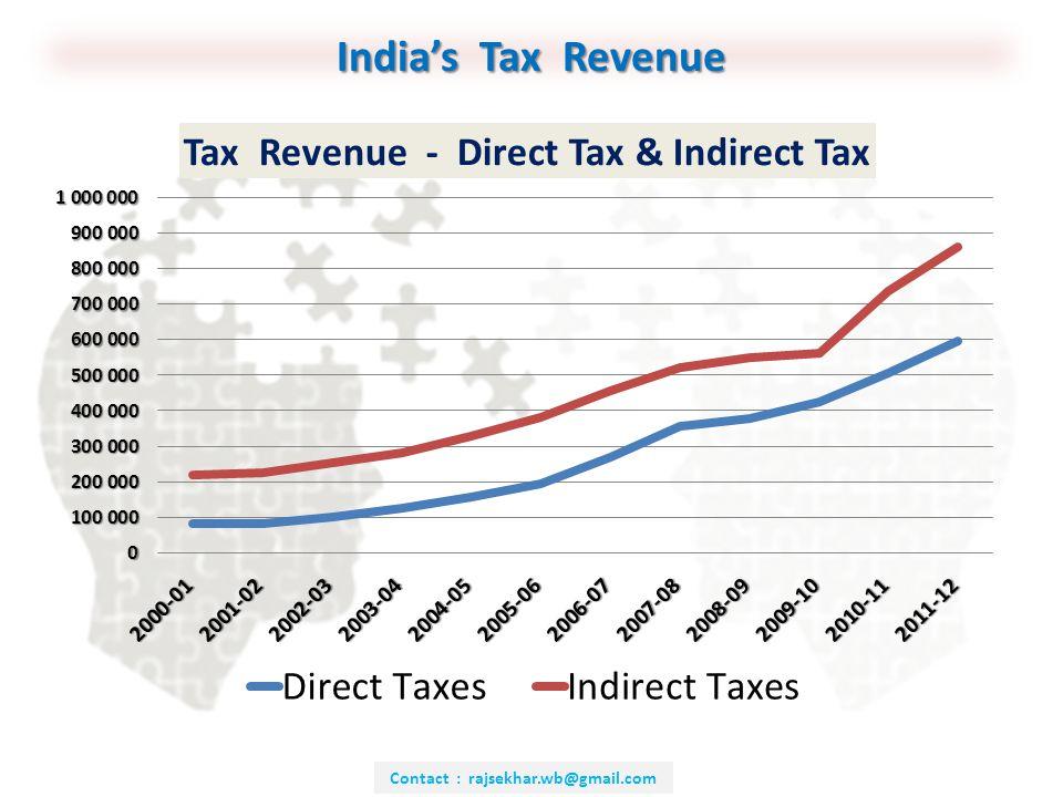 Contact : rajsekhar.wb@gmail.com India's Tax Revenue
