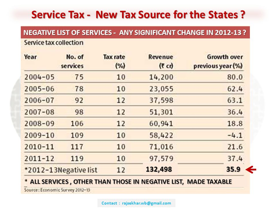 Contact : rajsekhar.wb@gmail.com Service Tax - New Tax Source for the States .