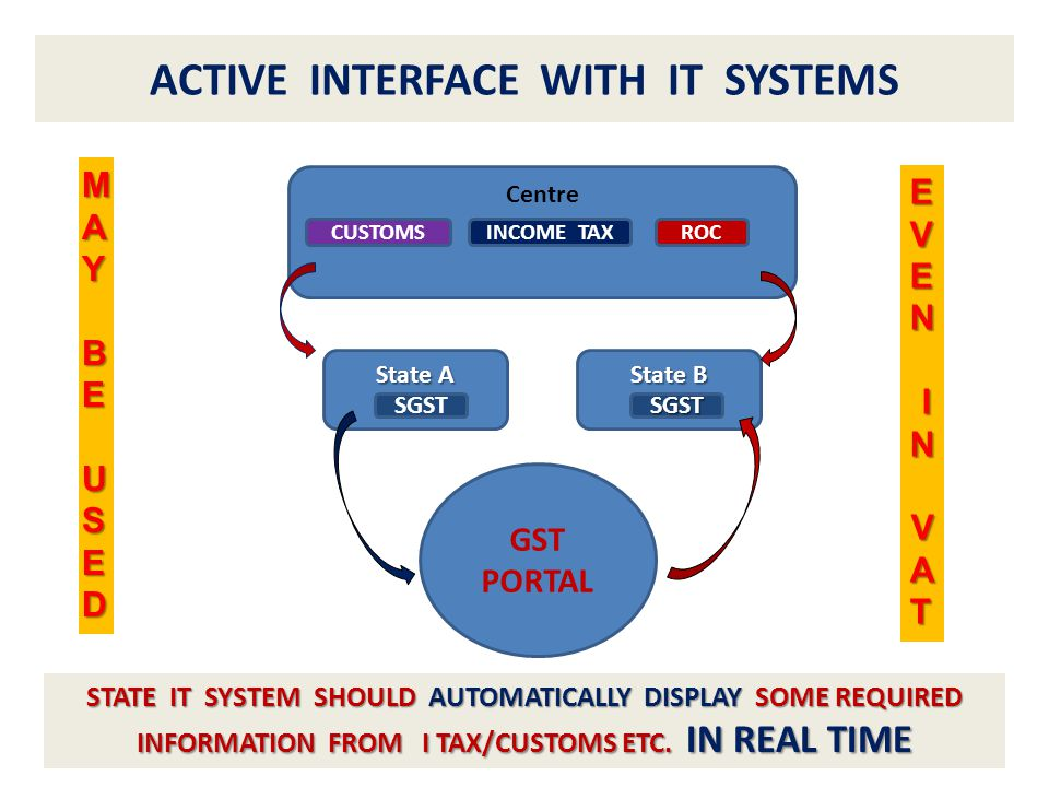 42 ACTIVE INTERFACE WITH IT SYSTEMS Centre State A CUSTOMSROCINCOME TAX SGST State B SGST GST PORTAL STATE IT SYSTEM SHOULD AUTOMATICALLY DISPLAY SOME REQUIRED INFORMATION FROM I TAX/CUSTOMS ETC.