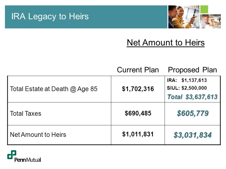 IRA Legacy to Heirs Net Amount to Heirs Current PlanProposed Plan Total Estate at Death @ Age 85$1,702,316 IRA: $1,137,613 SIUL: $2,500,000 Total $3,6