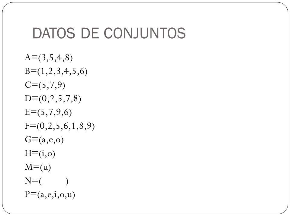 DATOS DE CONJUNTOS A=(3,5,4,8) B=(1,2,3,4,5,6) C=(5,7,9) D=(0,2,5,7,8) E=(5,7,9,6) F=(0,2,5,6,1,8,9) G=(a,e,o) H=(i,o) M=(u) N=( ) P=(a,e,i,o,u)