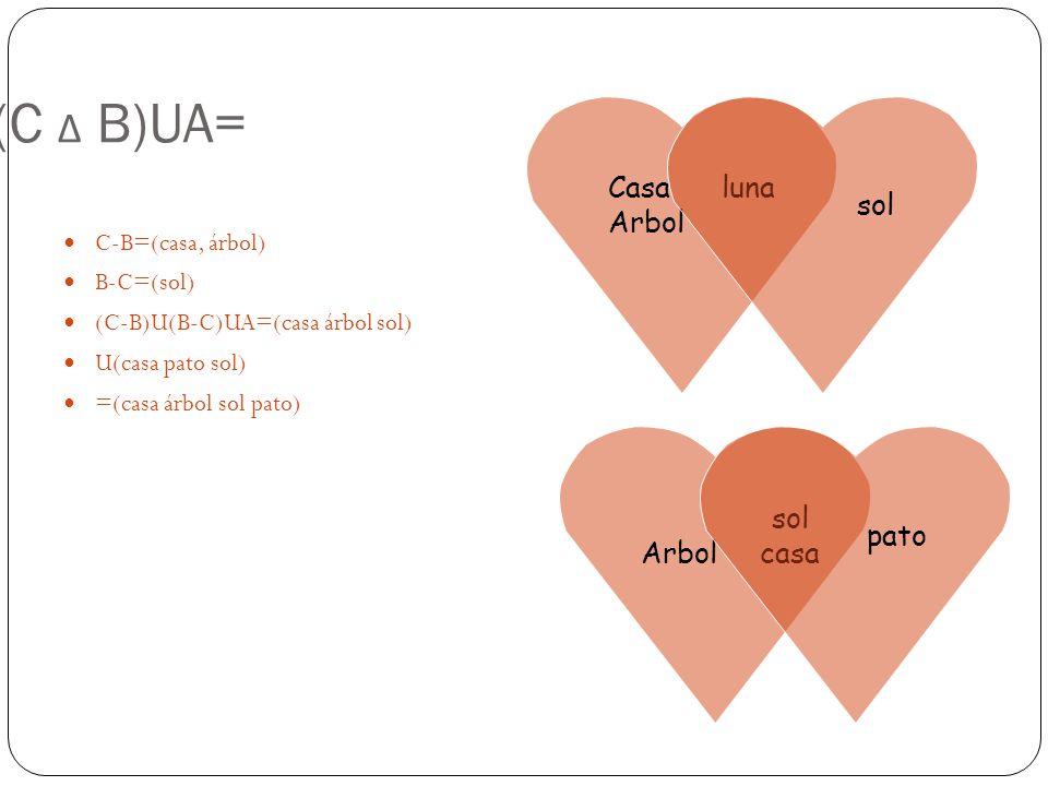 7)(C Δ B)UA= C-B=(casa, árbol) B-C=(sol) (C-B)U(B-C)UA=(casa árbol sol) U(casa pato sol) =(casa árbol sol pato) Casa luna Arbol sol Arbol casa pato