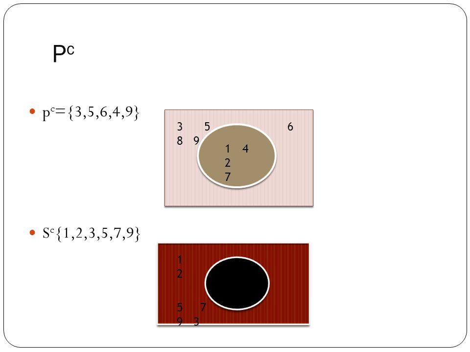 PcPc p c ={3,5,6,4,9} S c {1,2,3,5,7,9} 14271427 3 5 6 8 9 46 8 5 7 9 3 1212