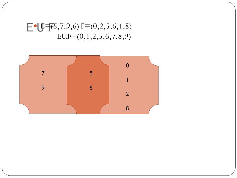 E U F E=(5,7,9,6)F=(0,2,5,6,1,8) EUF=(0,1,2,5,6,7,8,9) 7979 5656 01280128